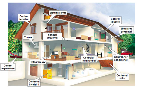 Casa-inteligenta