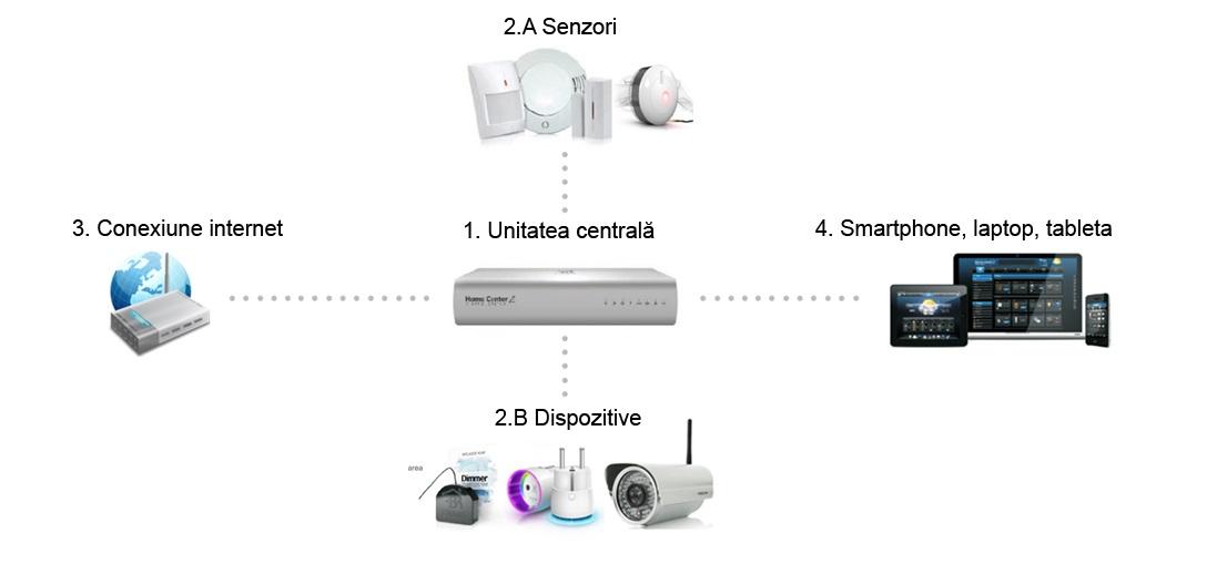 Sistem-casa-inteligenta